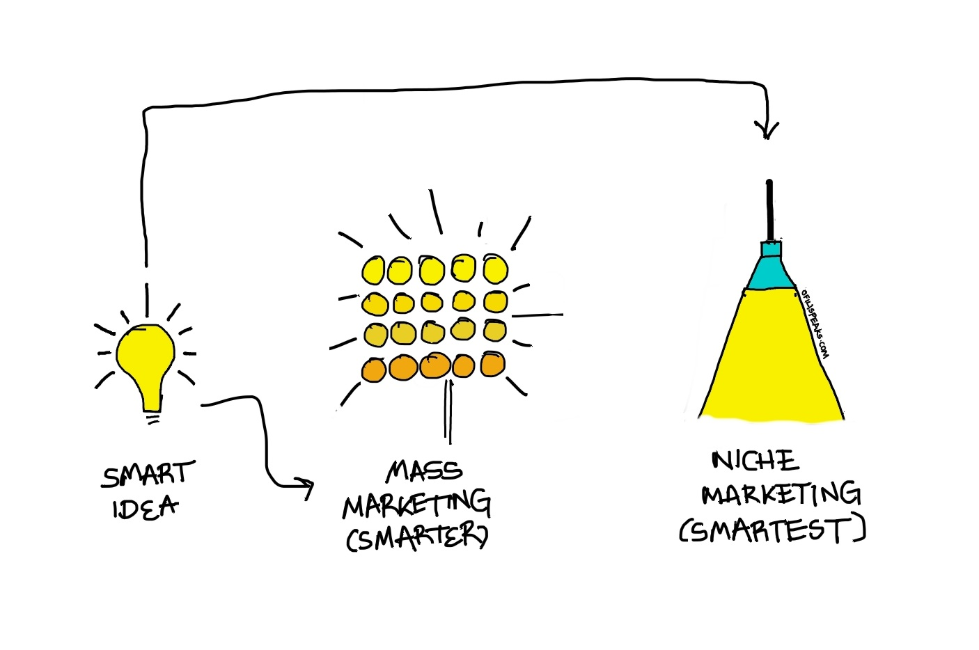 Niche market – BUSINESS ADMINISTRATION